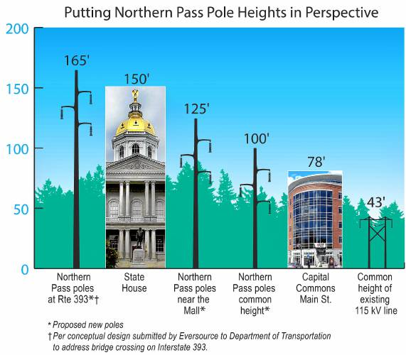 Putting Northern Pass Pole Heights in Perscpective