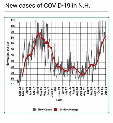 Coming of winter and flu season make it hard to control