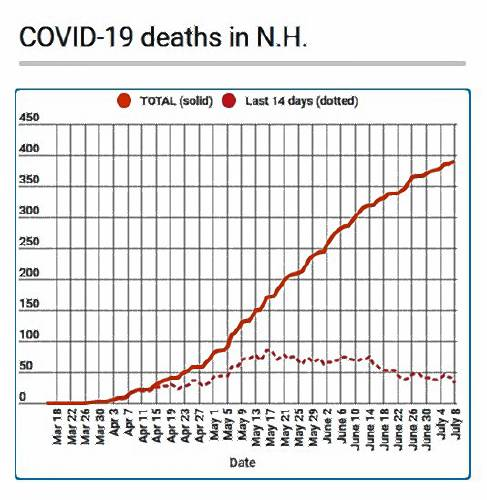 Covid Tracker Testing Numbers Are Slipping Which Threatens All The Other Numbers