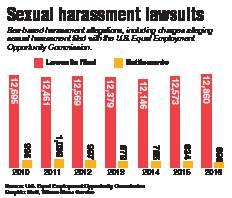 Sexual harassment lawsuit statistics