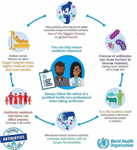 Seeking the right prescription in fight against antibiotic