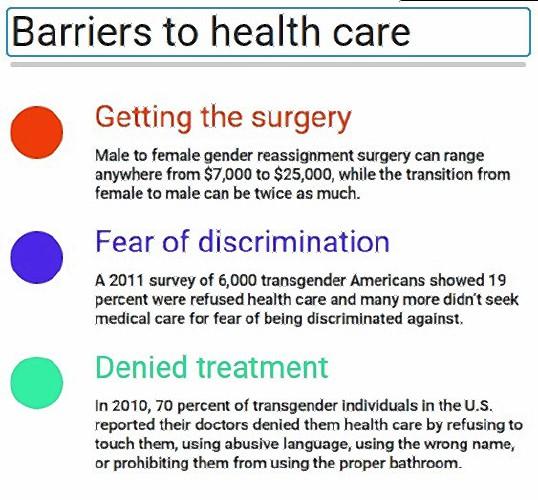 Progress Seen In Field Of Transgender Medicine-2246